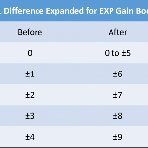 LvL Difference Expanded For EXP Gain Boost